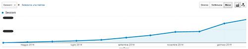 consulente-web-marketing-formia-case-history